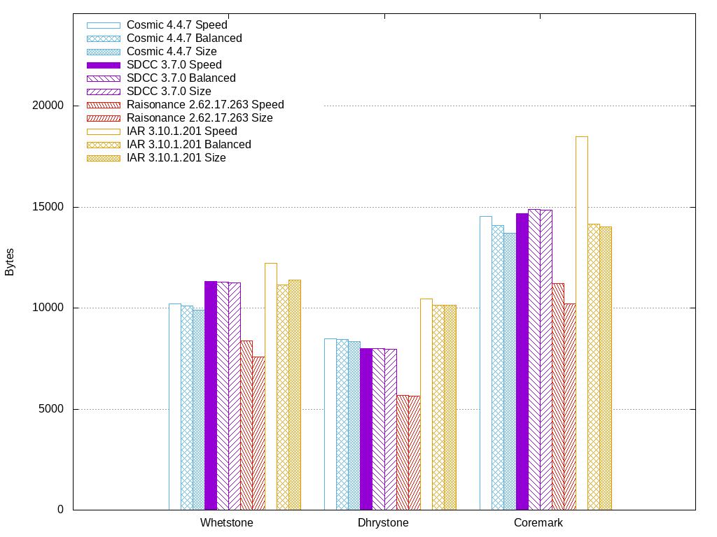 STM8 C Compiler Comparison